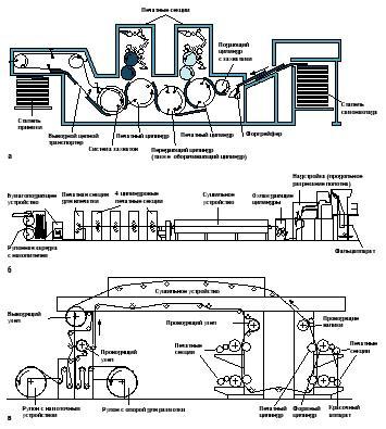 Схема рулонной машины